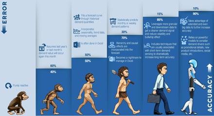 Evolution_of_Forecasting_Graphic.jpg